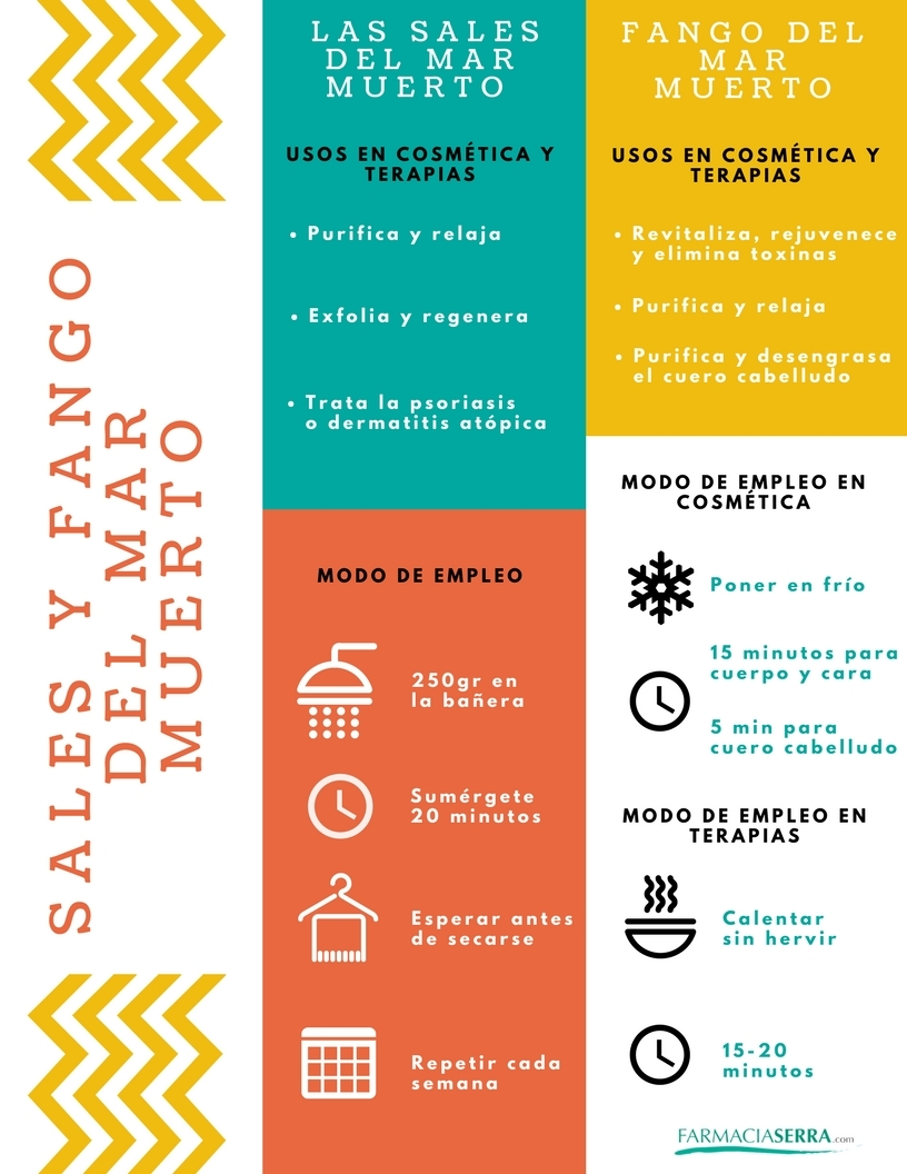 infografia-sales-fango-mar-muerto
